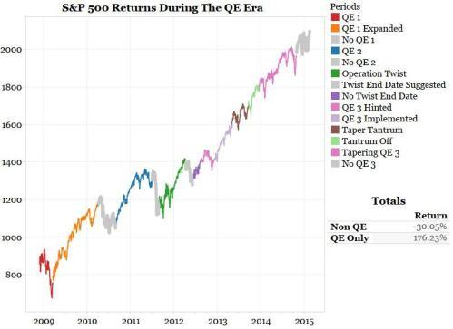5-1-15 Bianco Research QE