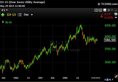 5-28-15 Dow Utilities
