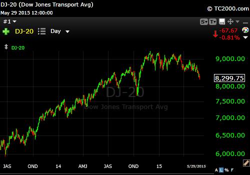 5-29-15 Dow Transportation
