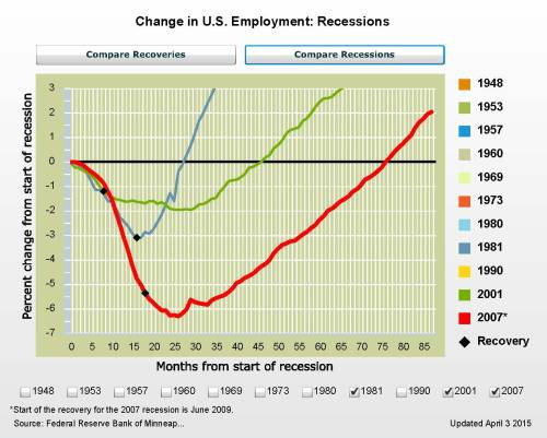 5-1-15 Last Four Recession Recovery