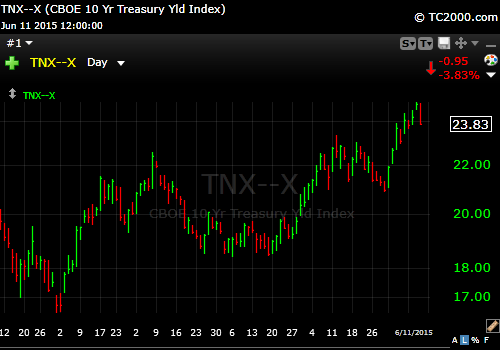 6-11-15 10 Year Treasury Yield
