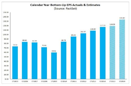 6-26-15 Factset EPS estimate to 2016