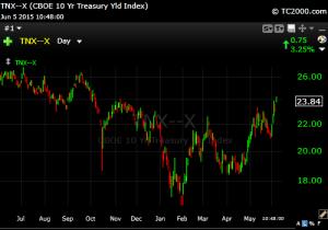 6-4-15 10 Year Treasury