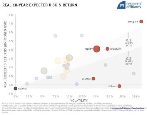 6-8-15 Research Affiliates Expected Returns