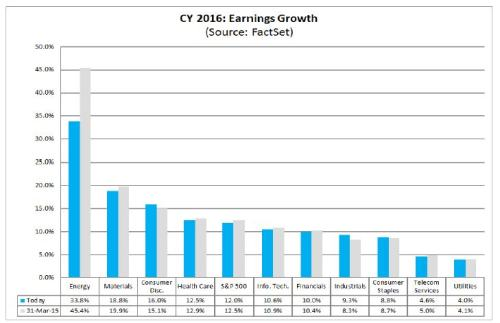 6-26-15 Factset EPS Growth 2016 by sector