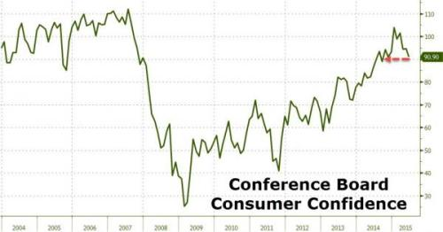 7-28-15 Consumer Confidence