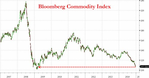 7-31-15 Bloomberg Commodity Index