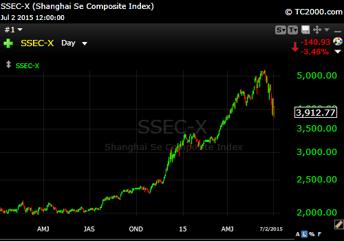 Shanghai Composite LT