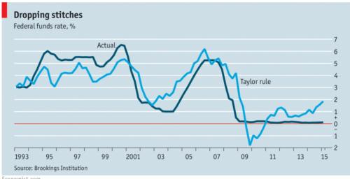 Taylor Rule- Economist