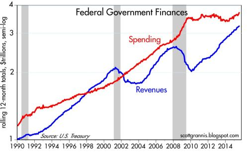US Revenues V Spending