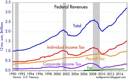 US Revenue Breakout