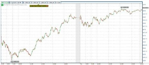 8-13-15 SPX 1 minute chart