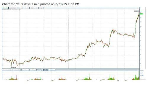 8-31-15 WTI 5 min chart