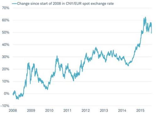 China V Euro