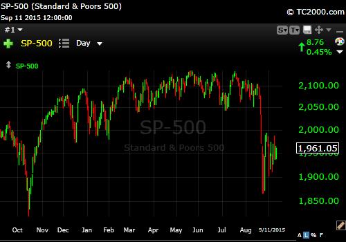 9-11-15 S&P 500
