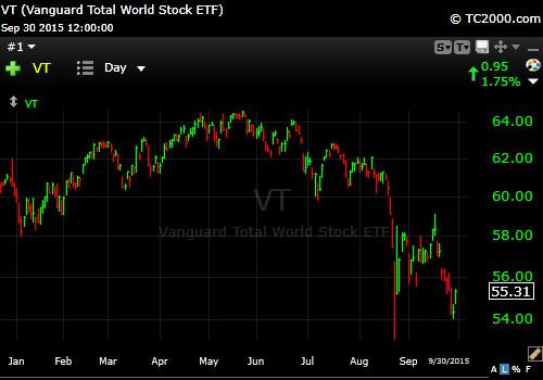 9-30-15 Vanguard Total World Equity
