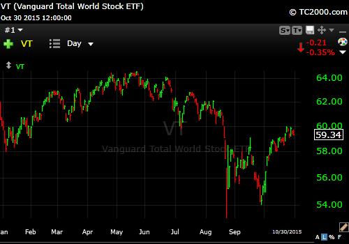 10-30-15 Total World Index