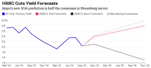 HSBC Interest Rate Forecast