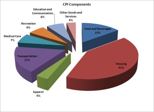 CPI Components CO bonddad 2012