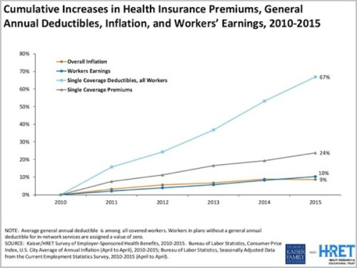 Kaiser Infation of healthcare cost