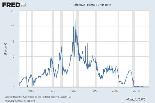 Fed Funds rate 1947 - 11 of 2015