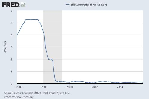 Fed Funds Rate 10 yr 11 -15