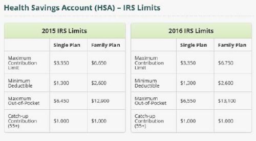 HSA 15 - 16 Limits HSA Bank