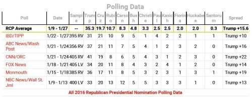 1-28-16 Real Clear Politics Republican Poll