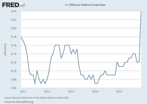 12-31-15 Five year Fed funds rate