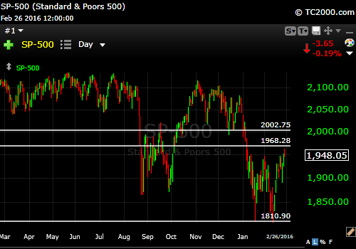 2-29-16 SP 500 chart w H Resistance lines