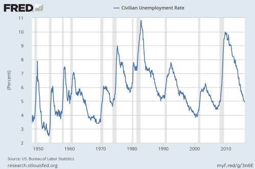 2-6-15 Unemployment Rate of 4.9%