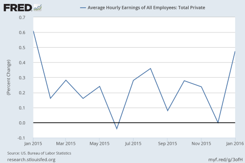 2-6-16 Average Hourly Earning change
