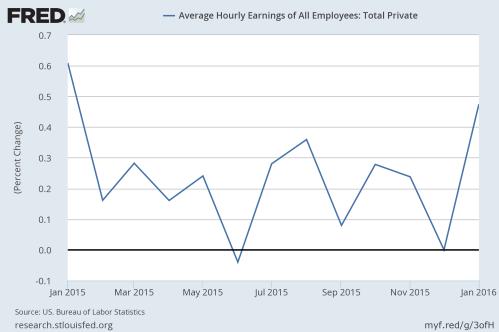 2-6-16 Average Hourly Earning change