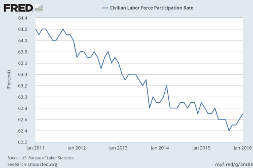2-6-16 Participation rate