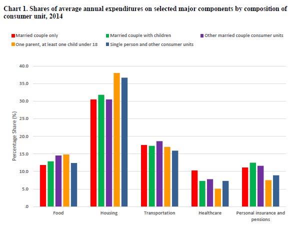 BLS quartiles spending graph