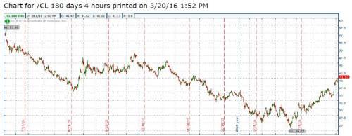 3-20-16 Crude Spot