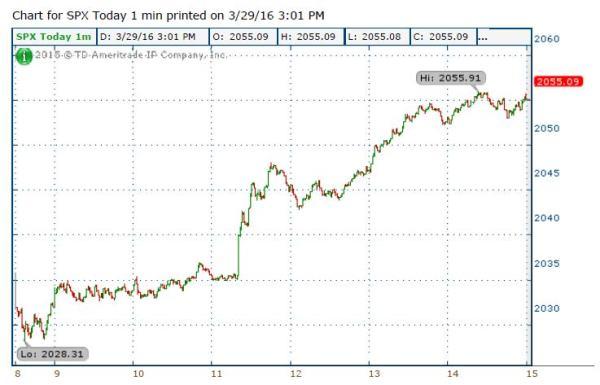 3-29-16 S&P 1 minute