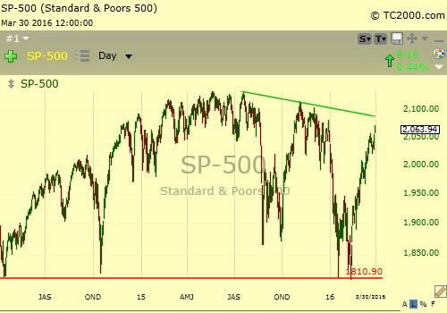 3-30-16 S&P Chart