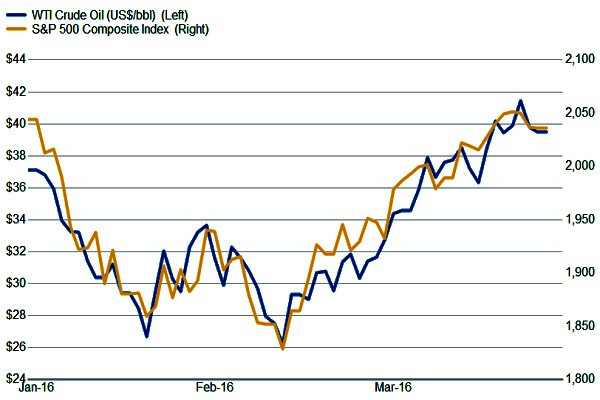 3-31-16 S&P Crude correlation