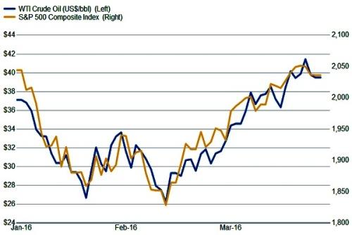 3-31-16 S&P Crude correlation