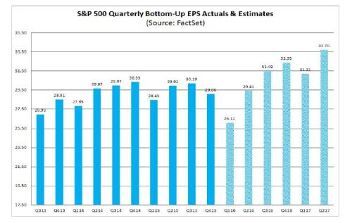 4-15-16 Earnings By Quarter to 1-17 - Factset