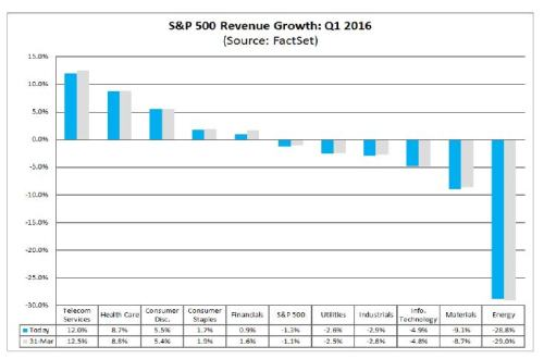 4-15-16 Revenue Exp - Factset
