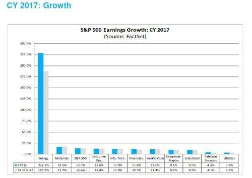 4-29-16 2017 Growth Estimates