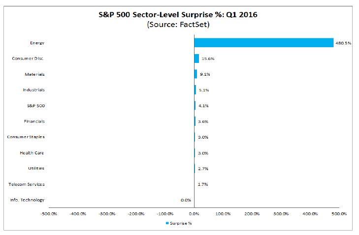 4-29-16 Sector level surpises