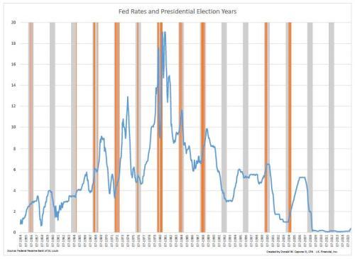 Presidental Raise Rate Graph