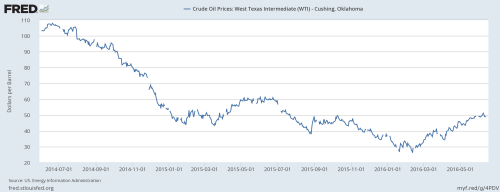 6-15-16 2 Year Crude Fredgraph.png