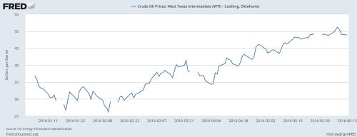 6-15-16 YTD crude Fredgraph