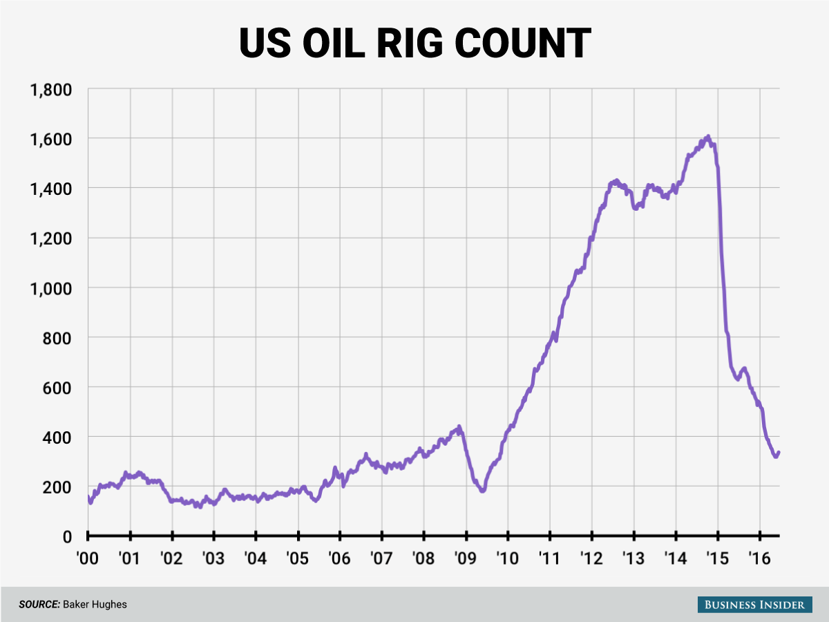 6-17-16-oil-rigs-chart