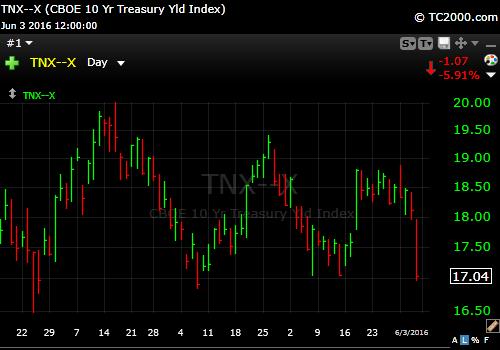 6-2-16 10 year treasury yield