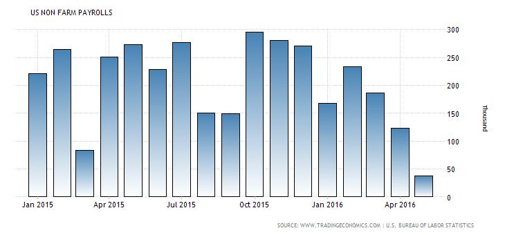 May 2016 us-non-farm-payrolls- trading economics